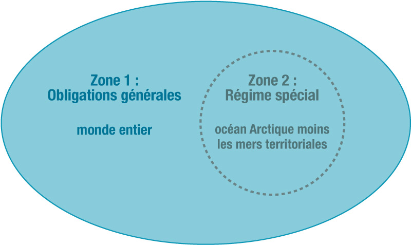 Zones traite-800